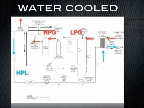 How a chiller works-water cooled refrigeration.