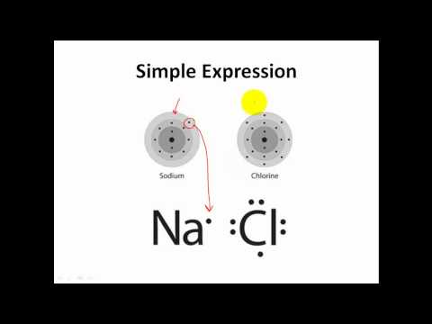Lewis Dot Structures, Formula Units & Ionic Formulas - CLEAR & SIMPLE
