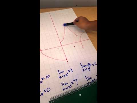 Limits of Graphs