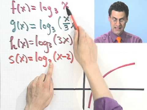 Matching Logarithmic Functions with Their Graphs