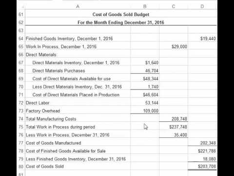 Managerial Accounting Cost of Goods Sold Budget