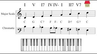 Exercise- Harmonising  the  Chromatic scale with Major scale and vice versa