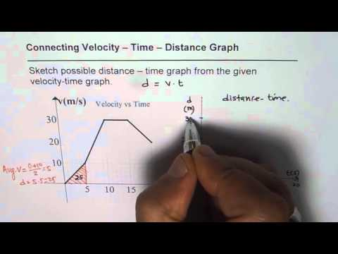 Understand How to Sketch Distance Time Graph From Velocity Time Graph