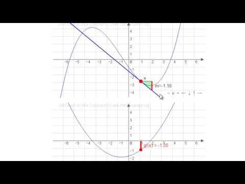 horizontal tangents
