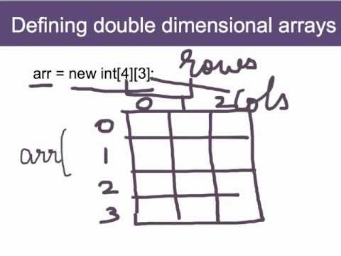 Arrays in Java: 2D and 3D