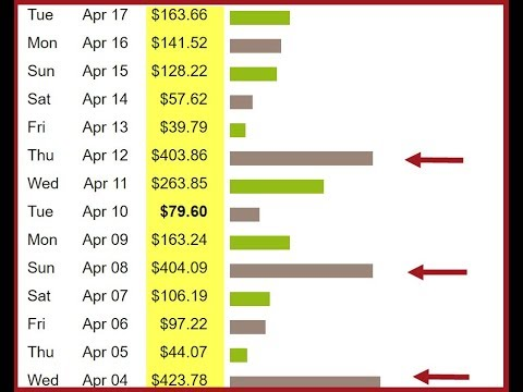 How To Promote Clickbank Affiliate Products Without A Website Step By Step