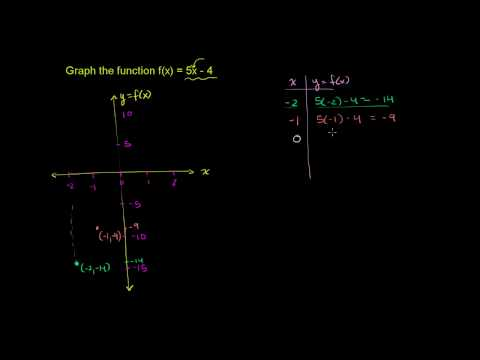 Graphing a  Basic Function