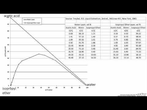 Plotting a Ternary Phase Diagram