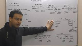 What are Closing Stock | Final Accounts | CA CPT | CS & CMA