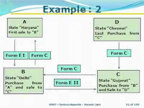 Karnataka VAT various aspects