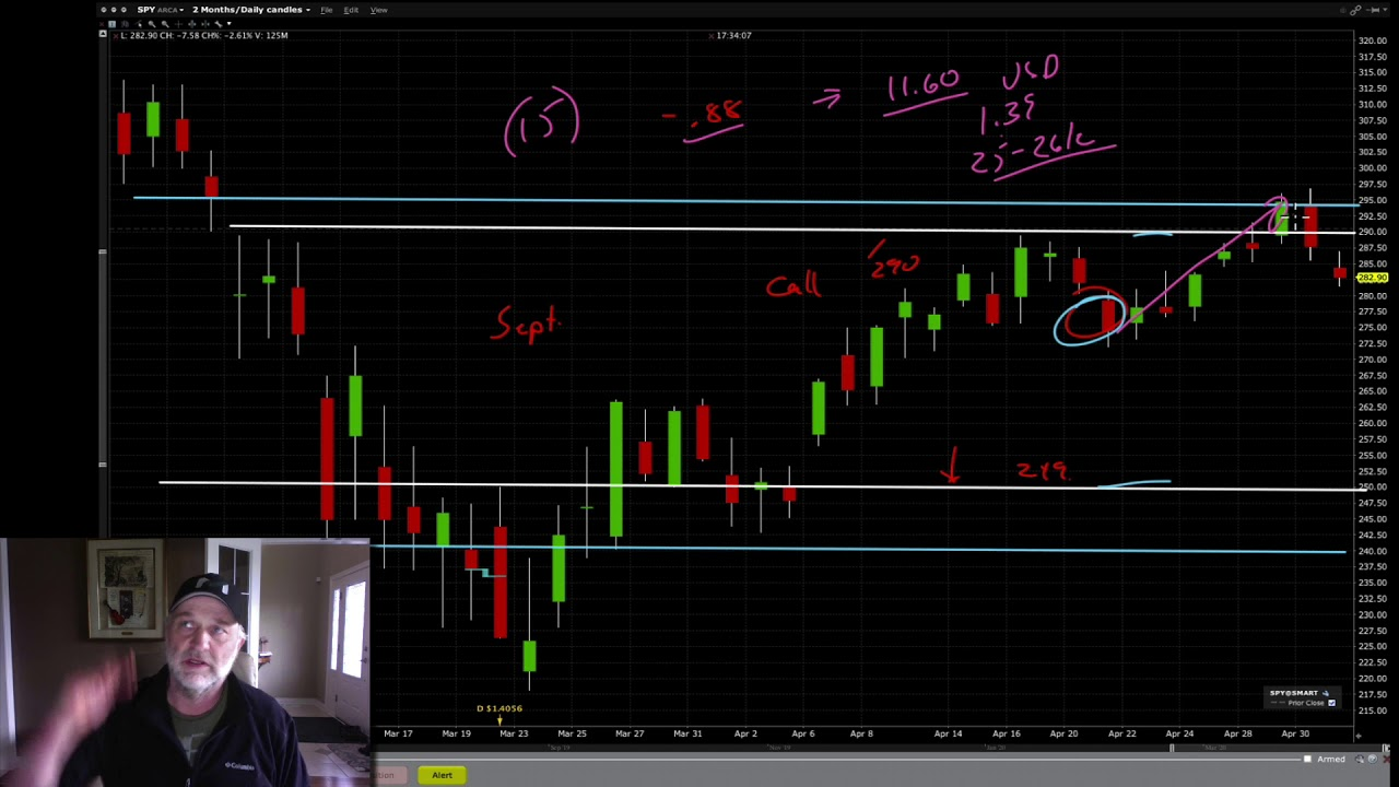 Zero cost long position on the SPY