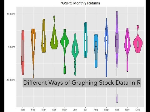 Different Ways to Graph Stock Data In R
