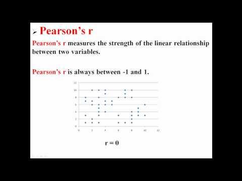 Pearson's r Correlation