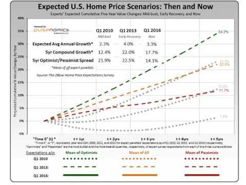 Home Price Expectations: Then and Now
