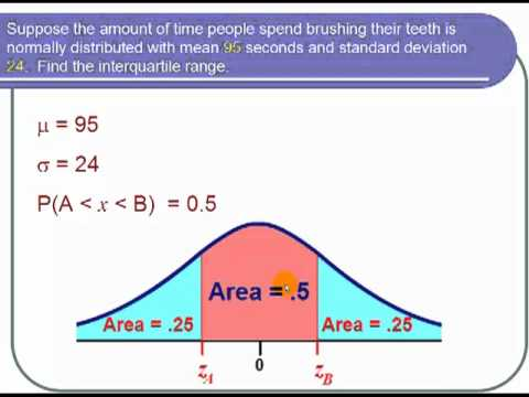 Finding the IQR Under the Normal Curve