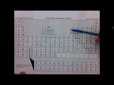 4.3a Predicting whether a compound is ionic or molecular