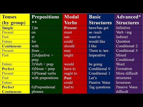 KEY TO ALL ENGLISH GRAMMAR.  LEARN ENGLISH GRAMMAR LESSONS FOR BEGINNERS AND INTERMEDIATE