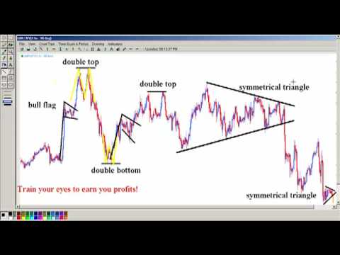 The power of chart pattern recognition and many examples all in one chart of GBP/JPY.