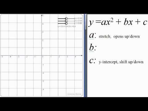 Effect of a,b,c on Quadratic