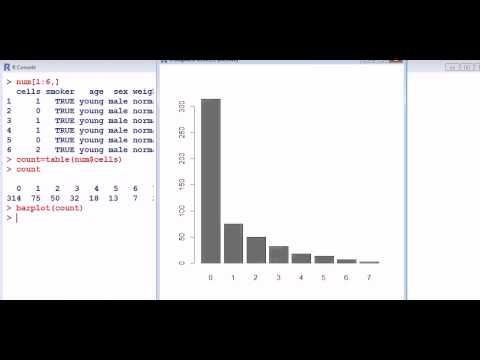 Statistics with R: Bar plots /bar charts part 1
