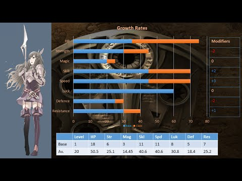 Fire Emblem Awakening Test Footage: Layout and Stat Sheets