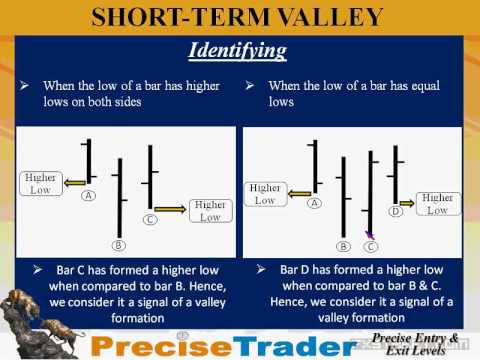 Precise turning points in Forex using Price Level Principle