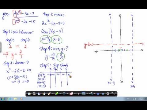Rational function - degree of numerator equal to degree of denominator