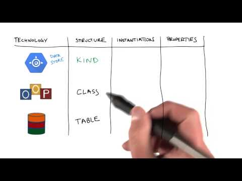 Kinds, Entities, Properties - Developing Scalable Apps with Java