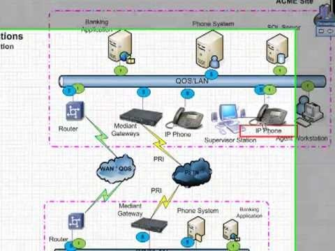 Cisco CCNA Tutorial VLANs and Trunks  VOIP