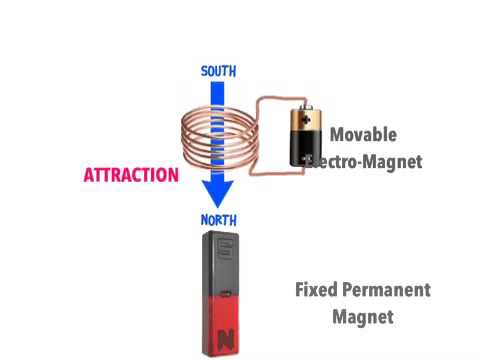 Moving things with magnets
