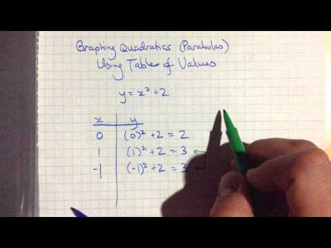Graphing quadratics (parabolas) using a table of values