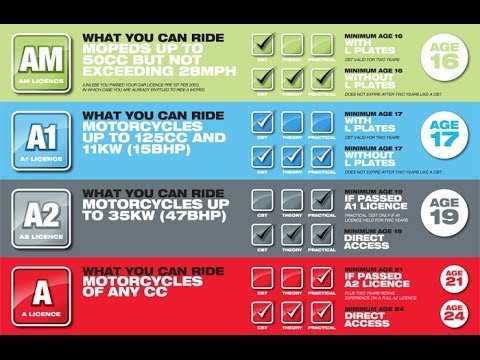 MR G ~ U.K Motorcycle License Guide (CBT, A1, A2, A)