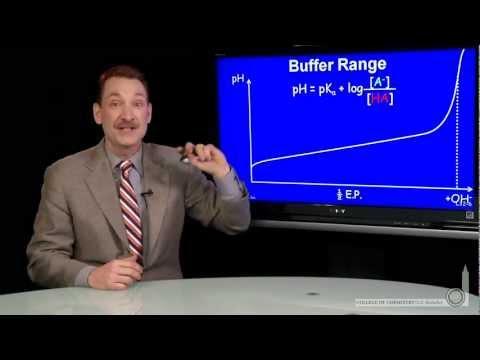 Buffer Range