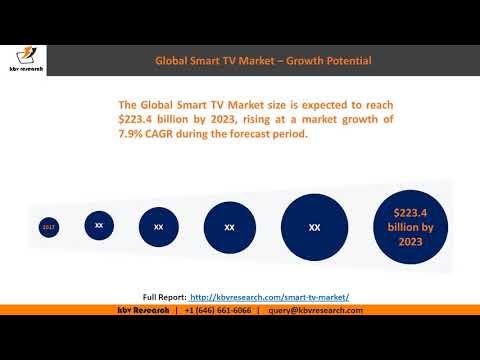Smart TV Market Segmentation and Size