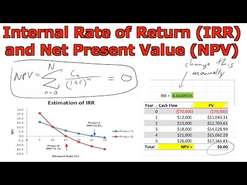 Internal Rate of Return (IRR) and Net Present Value (NPV)