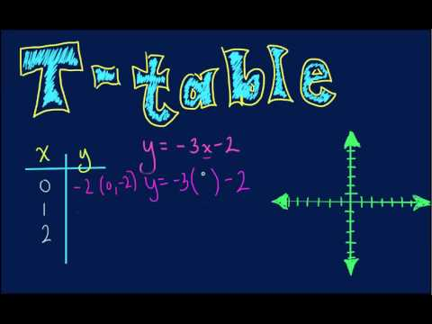 Algebra - Graphing Linear Equations with T-Table