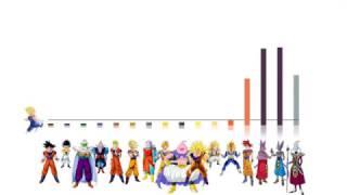 Dragon Ball Super - Arc 1 (BoG) - Power levels (God scale)