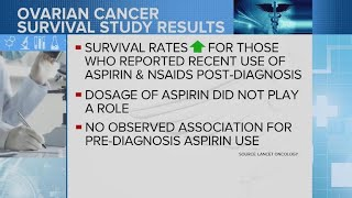 Morning Rounds: Could Aspirin Improve Ovarian Cancer Survival Rates?