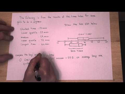 GCSE Maths: How to Compare Box and Whisker Plots : Comparing box and whisker plots