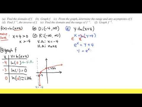 f(x)=ln(x+4), domain, range, graph, and its inverse