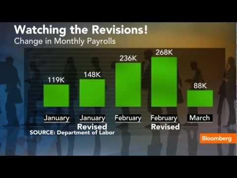 Job Gains Slow as Unemployment Rate Falls