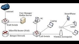 PPPoE Server Configuration in MikroTik Router - PakVim net