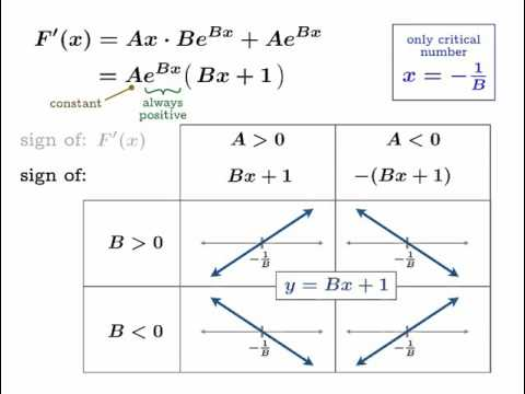 QuickVid: Analyzing relative extrema