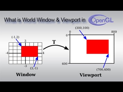 What is World Window and Viewport in Computer Graphics Opengl