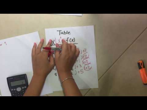 How to find the equation of a quadratic function from a table