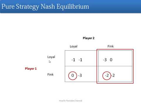 How to Find Out Pure Strategy Nash Equilibrium |How to solve Pure Strategy Nash Equilibria Questions