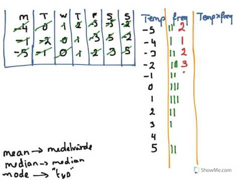 Year 8,9 How to find mean, median, mode with negative numbers, frequency table