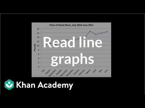 Reading line graphs | Applying mathematical reasoning | Pre-Algebra | Khan Academy