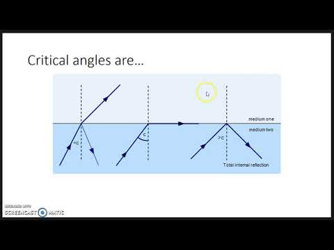 Critical Angles