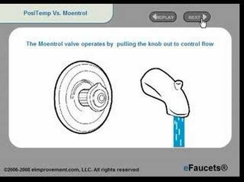 Moentrol vs Positemp Valve Tutorial eFaucets.com